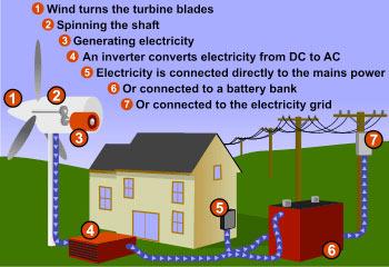 wind energy process